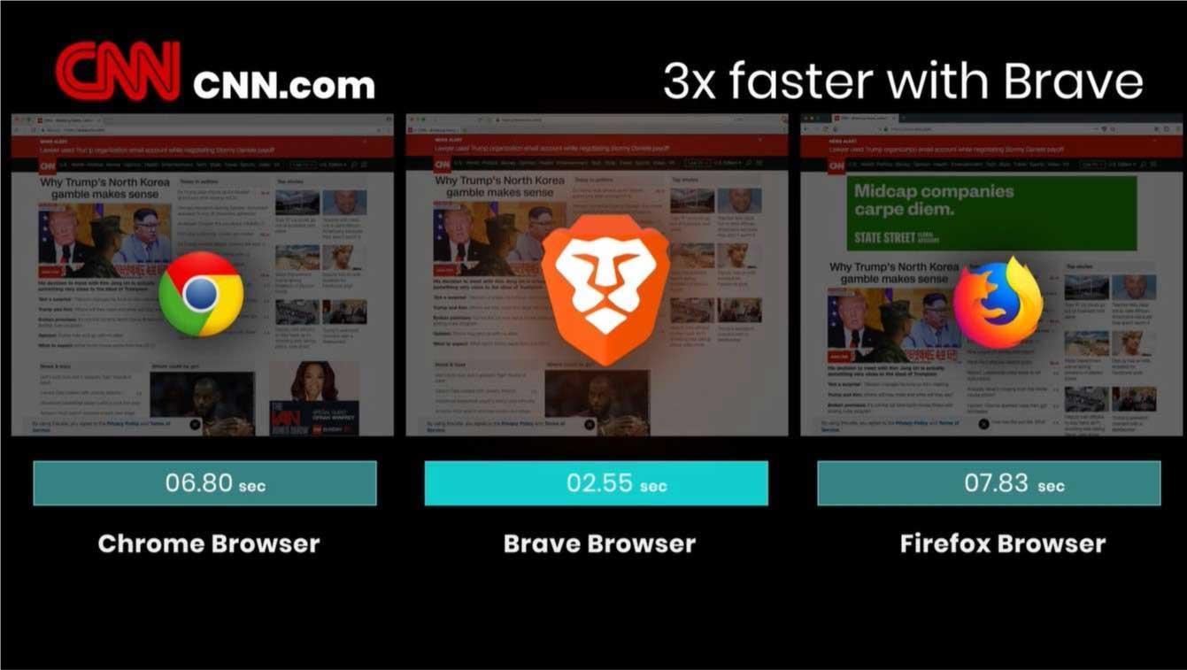 brave browser- performance